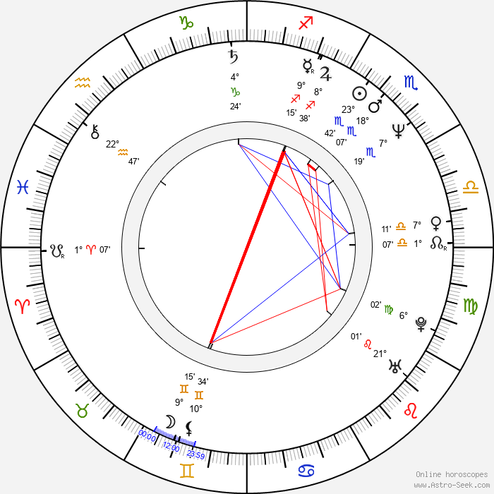 Corey Pavin - Birth horoscope chart