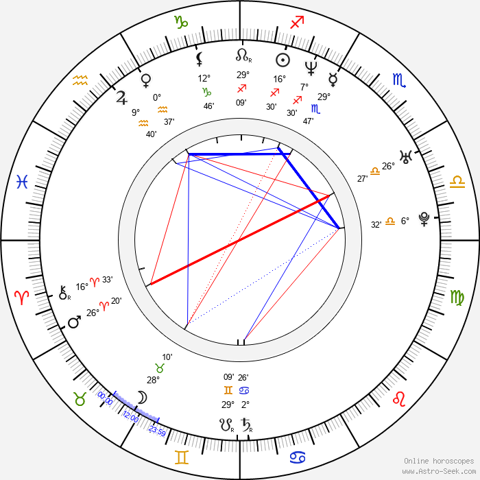 Corey Taylor - Birth horoscope chart