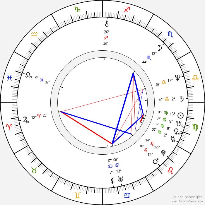 Corey Yuen - Birth horoscope chart