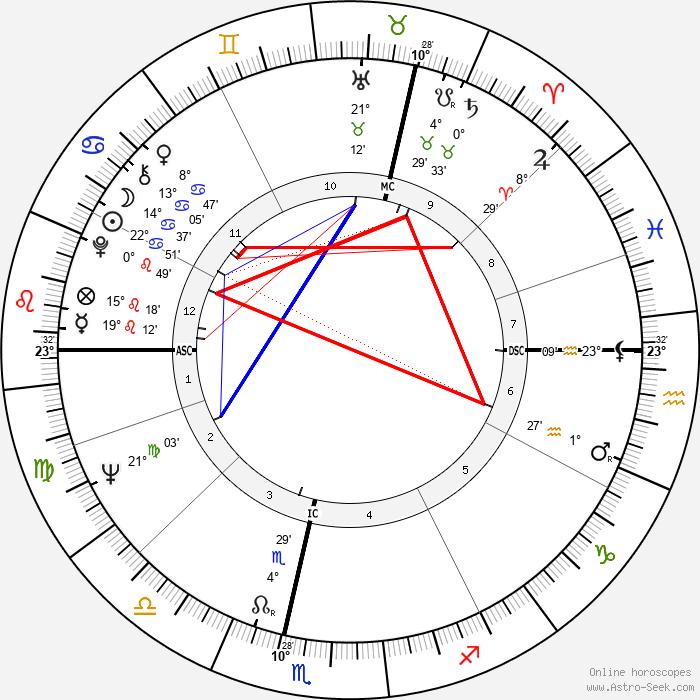 Corin Redgrave - Birth horoscope chart