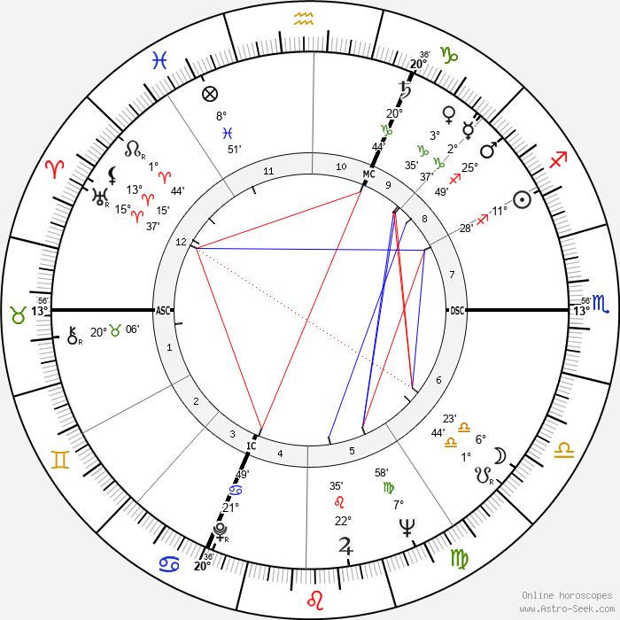 Corinne Marchand - Birth horoscope chart