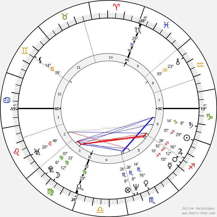 Corinne Touzet - Birth horoscope chart