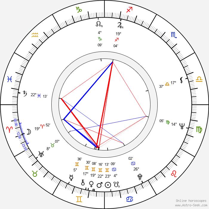 Cornel Coman - Birth horoscope chart