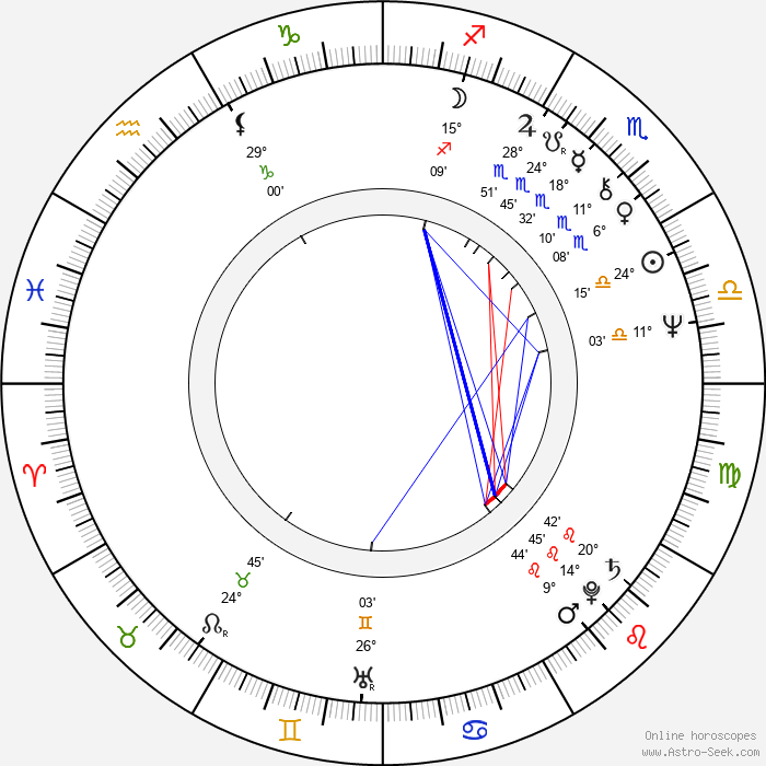 Cornelia Sharpe - Birth horoscope chart