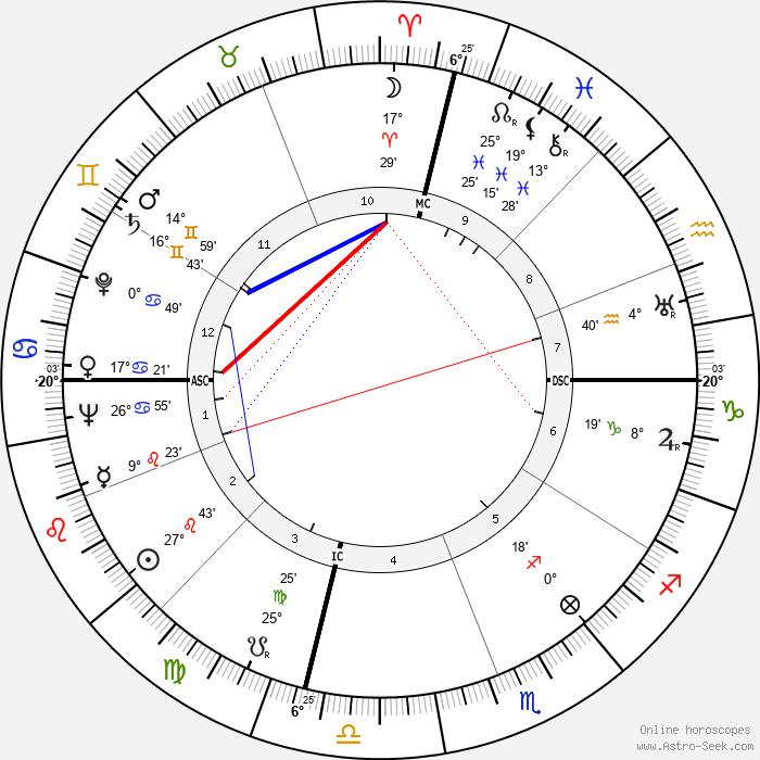 Cornelius Johnson - Birth horoscope chart