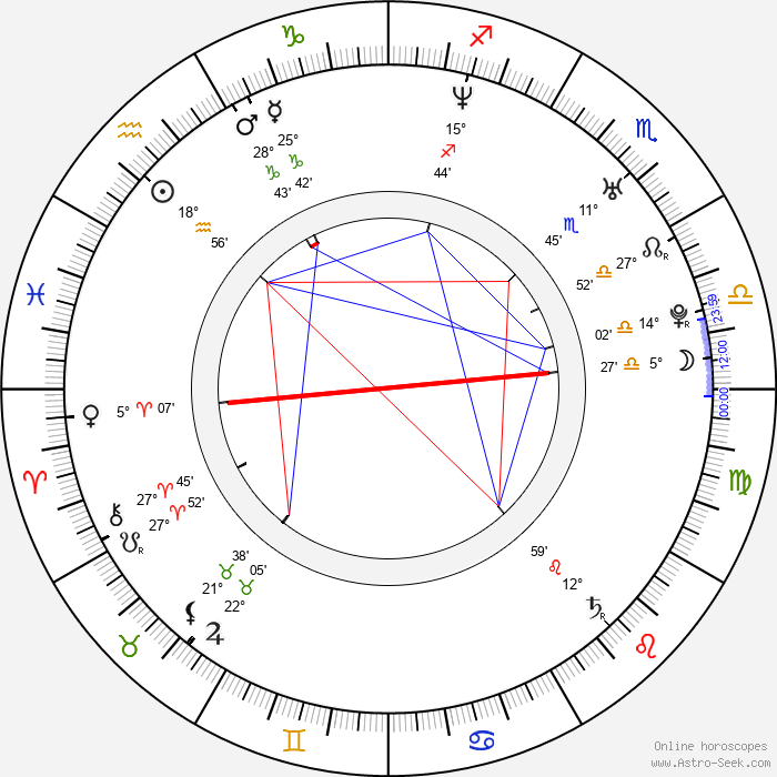 Cory Danziger - Birth horoscope chart