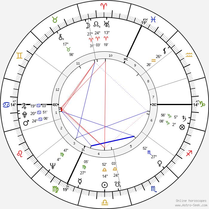 Cosetta Greco - Birth horoscope chart