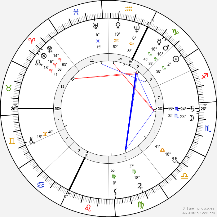 Cosima Wagner - Birth horoscope chart