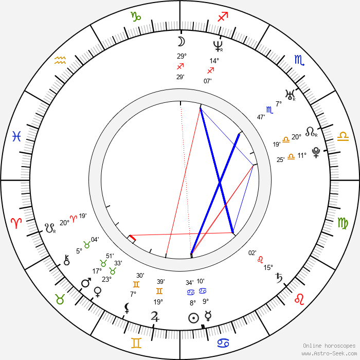Cosmin Selesi - Birth horoscope chart