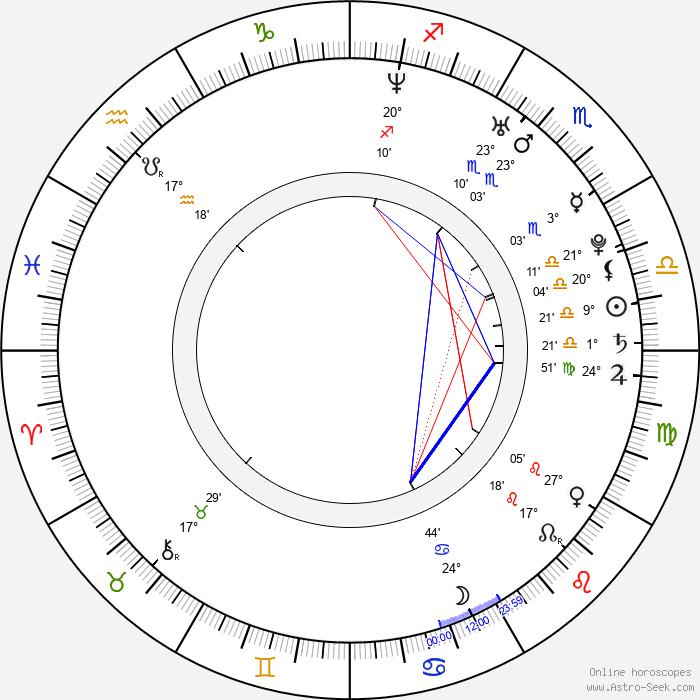 Cosmina Pasarin - Birth horoscope chart