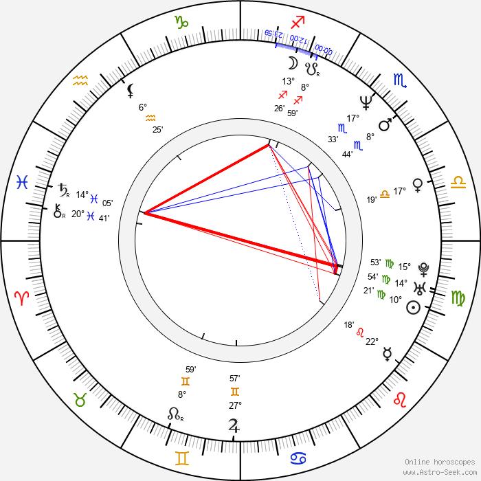 Costas Mandylor - Birth horoscope chart