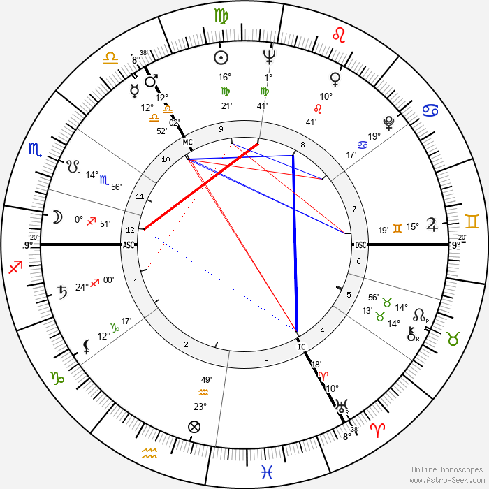 Countess Raine Spencer - Birth horoscope chart