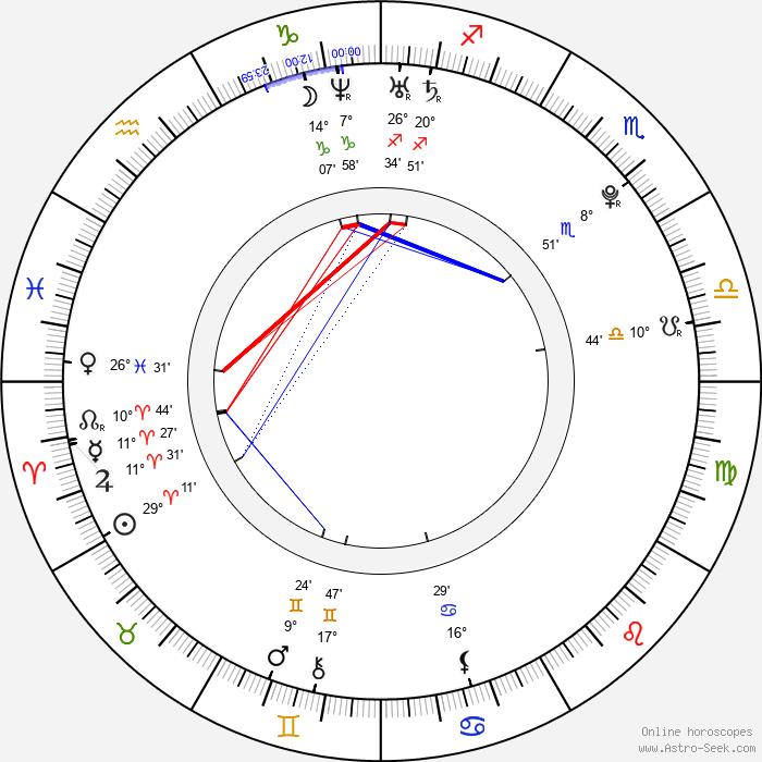 Courtland Mead - Birth horoscope chart