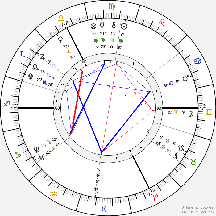 Courtney Stodden - Birth horoscope chart