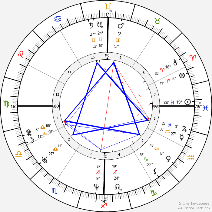 Courtney Wagner - Birth horoscope chart