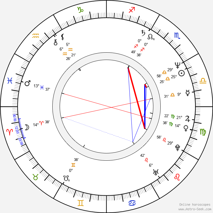 Craig Bartlett - Birth horoscope chart