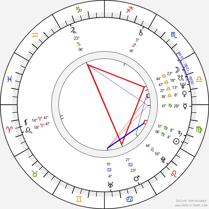 Craig Baumgarten - Birth horoscope chart