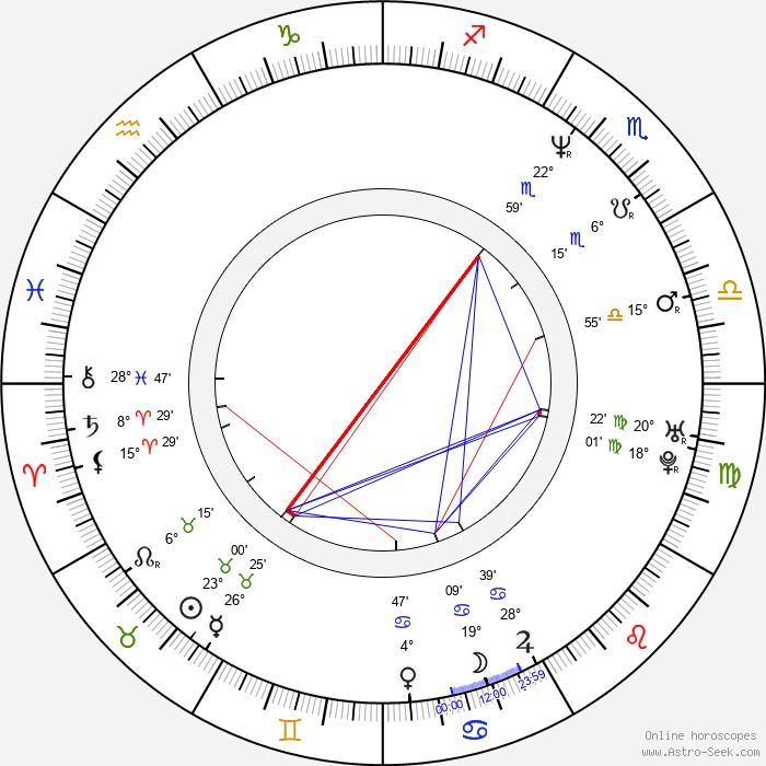 Craig Braginsky - Birth horoscope chart