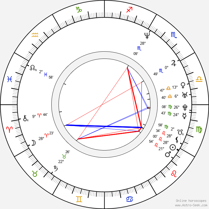 Craig Counsell - Birth horoscope chart