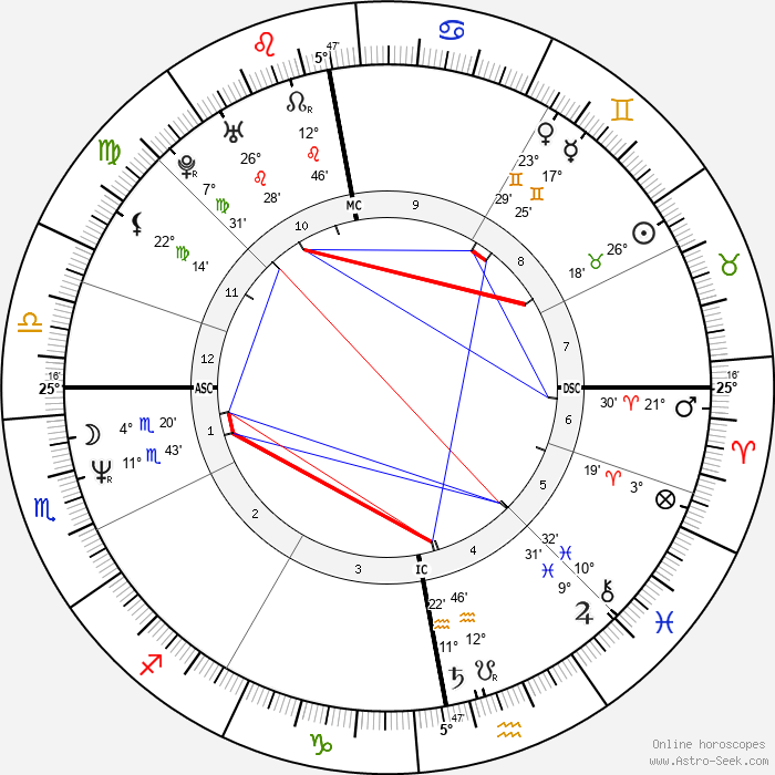 Craig Ferguson - Birth horoscope chart