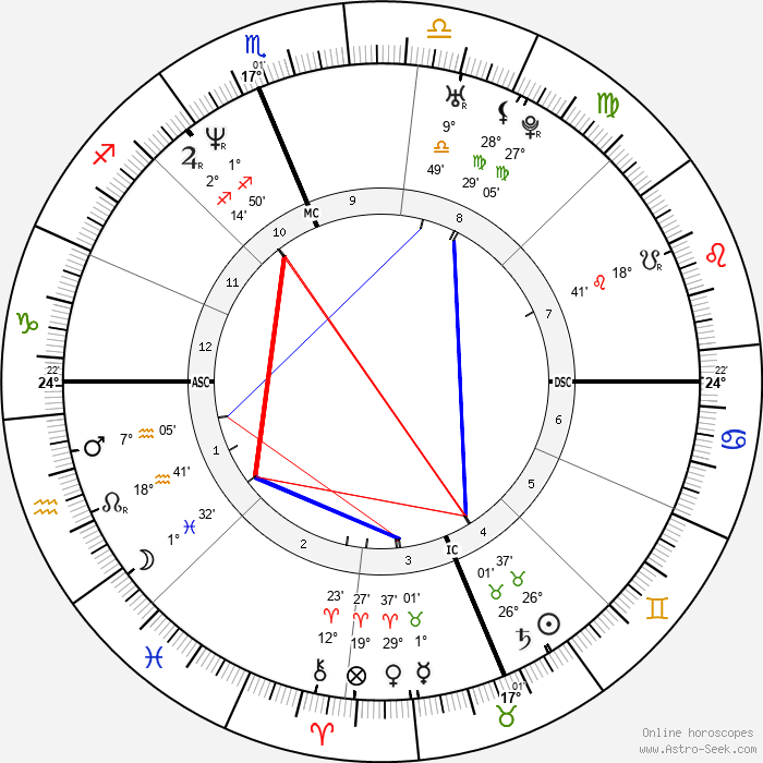 Craig Hentrich - Birth horoscope chart