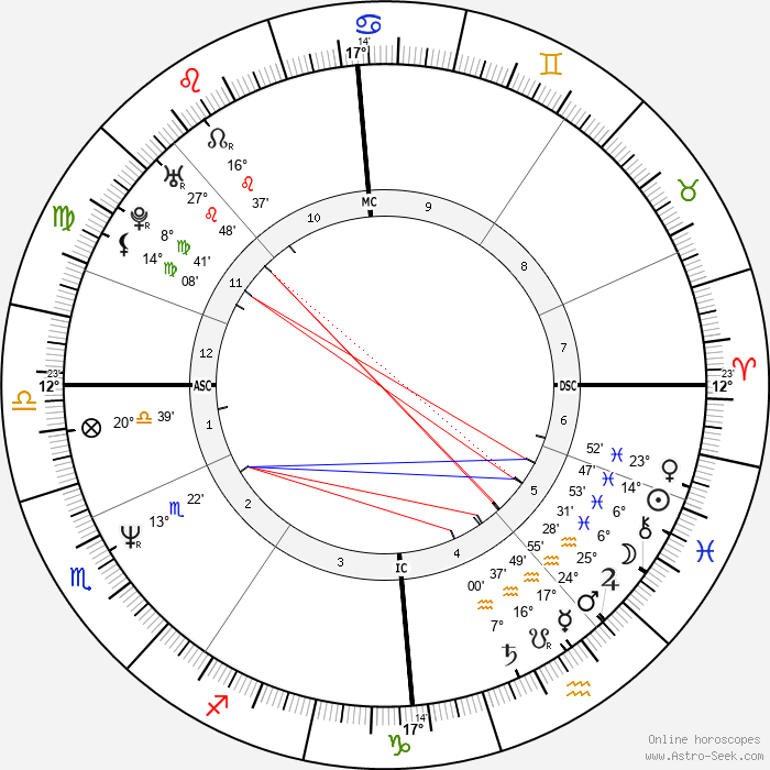 Craig Reid - Birth horoscope chart