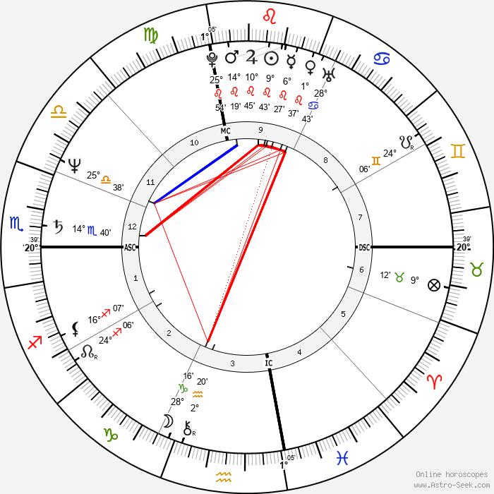 Craig Virgin - Birth horoscope chart