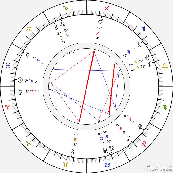 Craig Wasson - Birth horoscope chart