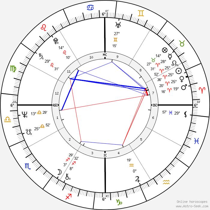 Craig Zadan - Birth horoscope chart