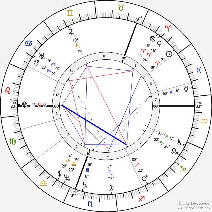 Cris af Enehielm - Birth horoscope chart