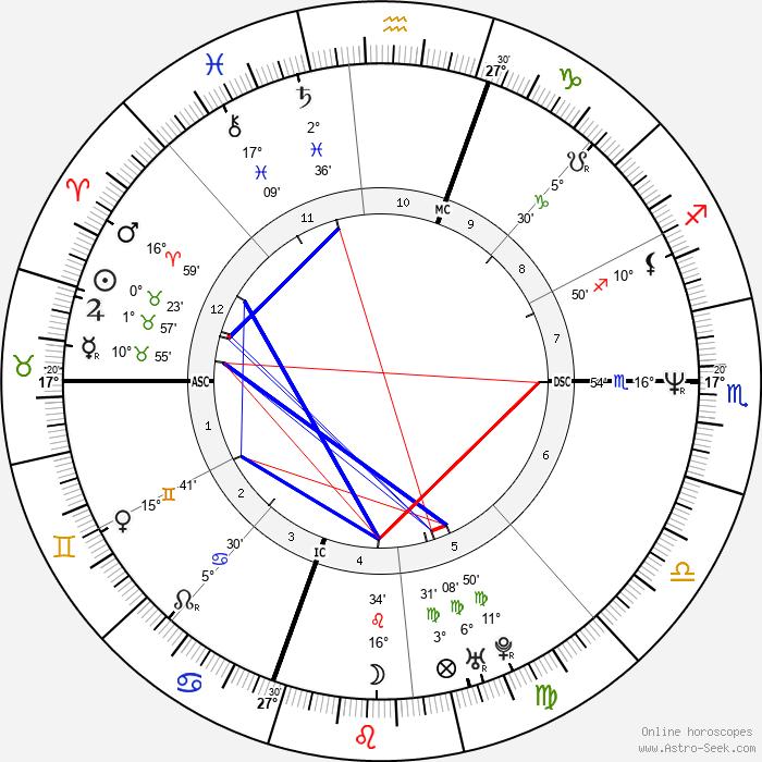Crispin Glover - Birth horoscope chart