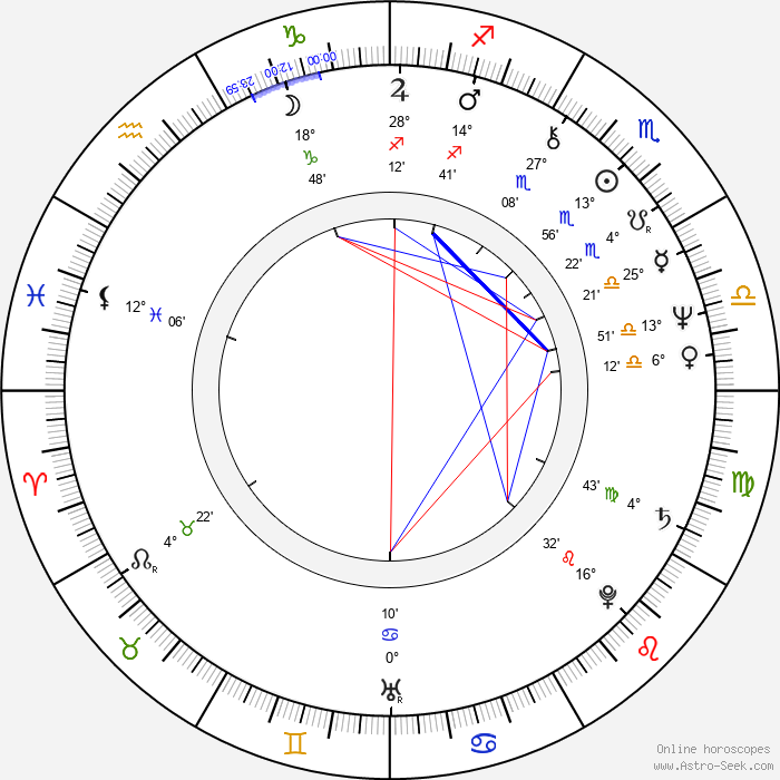 Cristiana Muscardini - Birth horoscope chart