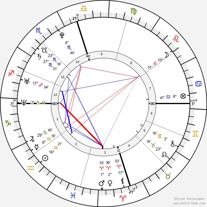 Cristiano Ronaldo - Birth horoscope chart
