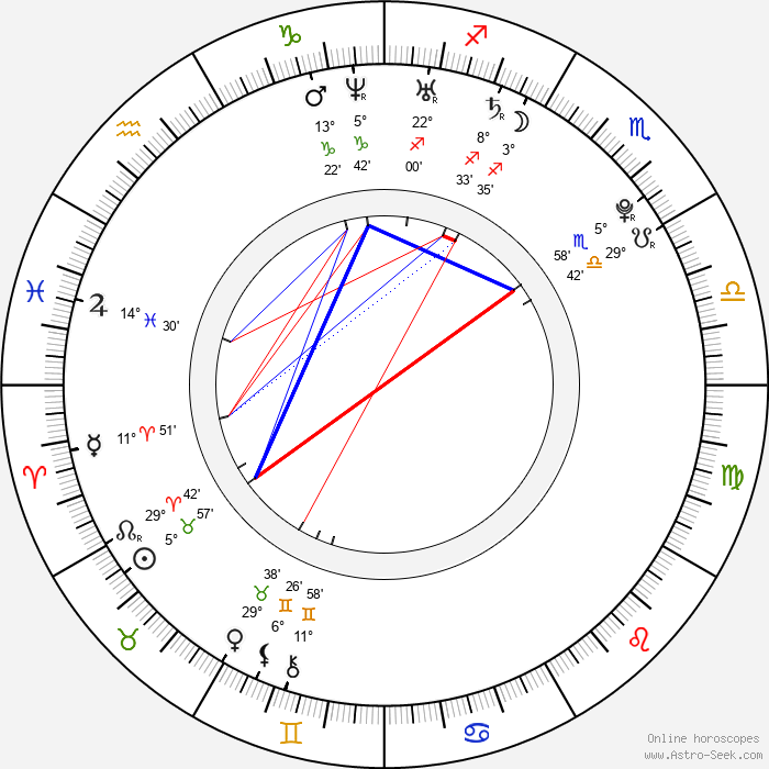 Cristina do Rego - Birth horoscope chart