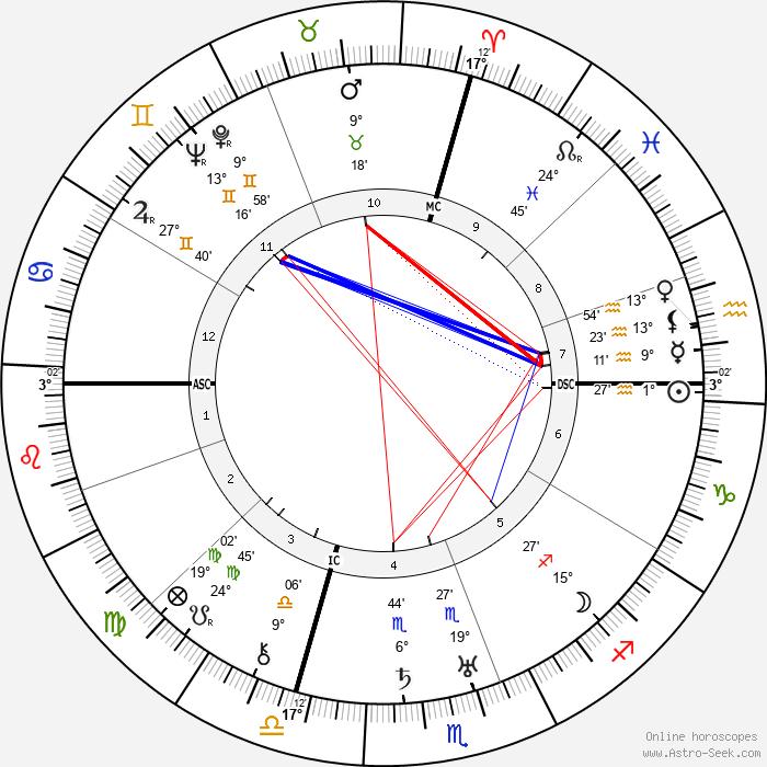 Cristóbal Balenciaga - Birth horoscope chart