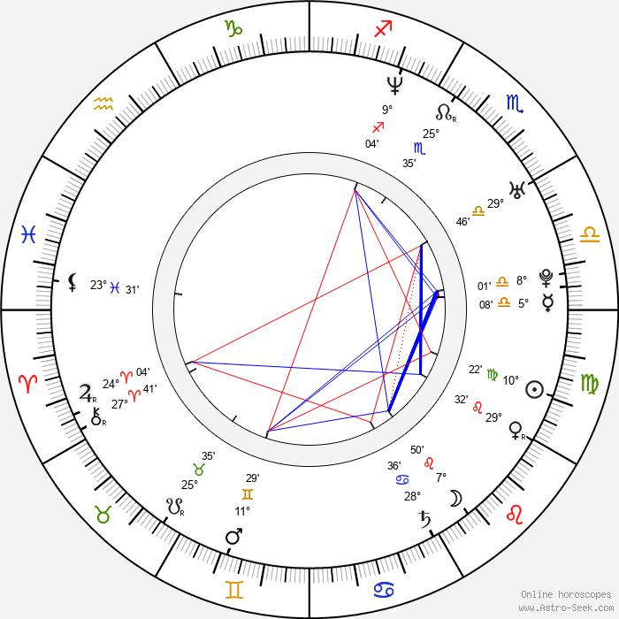 Cristobal Huet - Birth horoscope chart