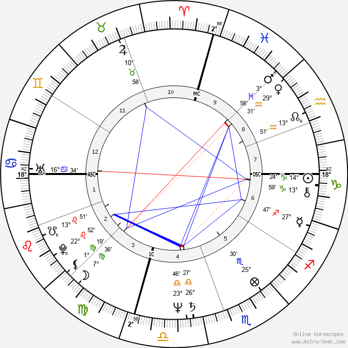 Cruz Bustamante - Birth horoscope chart