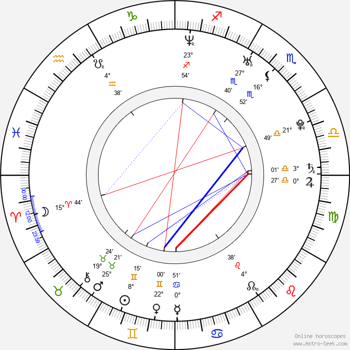 Crystal Balint - Birth horoscope chart
