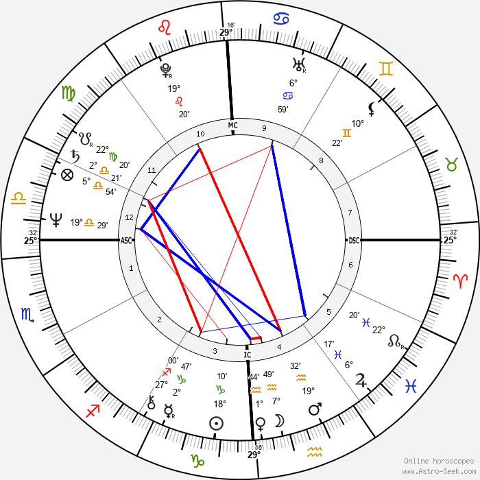 Crystal Gayle - Birth horoscope chart