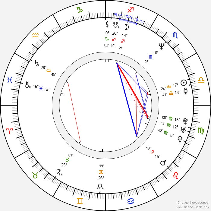 Crystal Waters - Birth horoscope chart