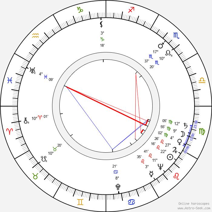 Ctibor Filčík - Birth horoscope chart