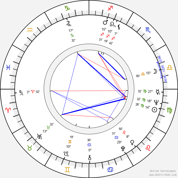 Cüneyt Arkin - Birth horoscope chart