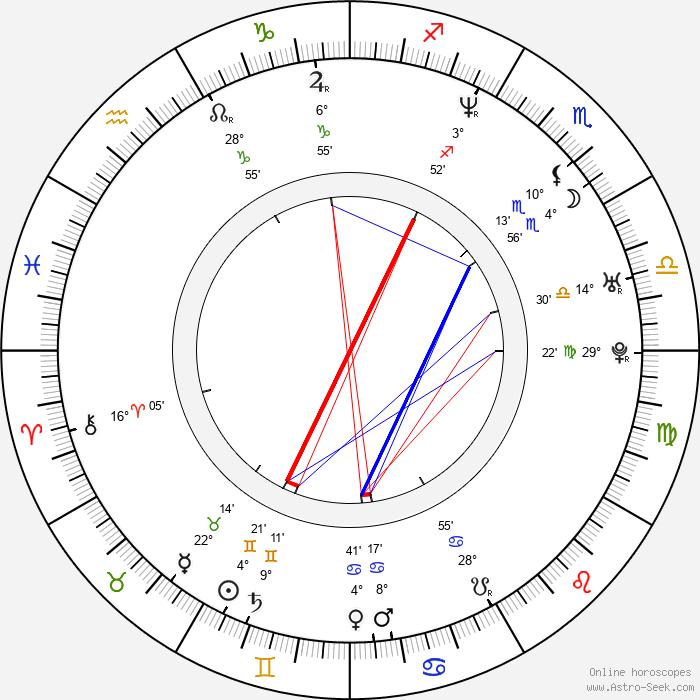 Cung Le - Birth horoscope chart