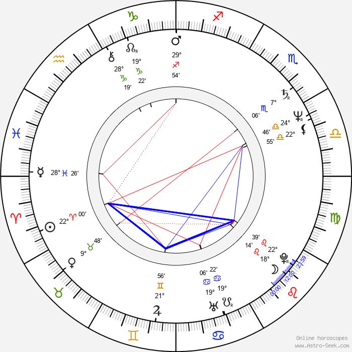 Curt Truninger - Birth horoscope chart