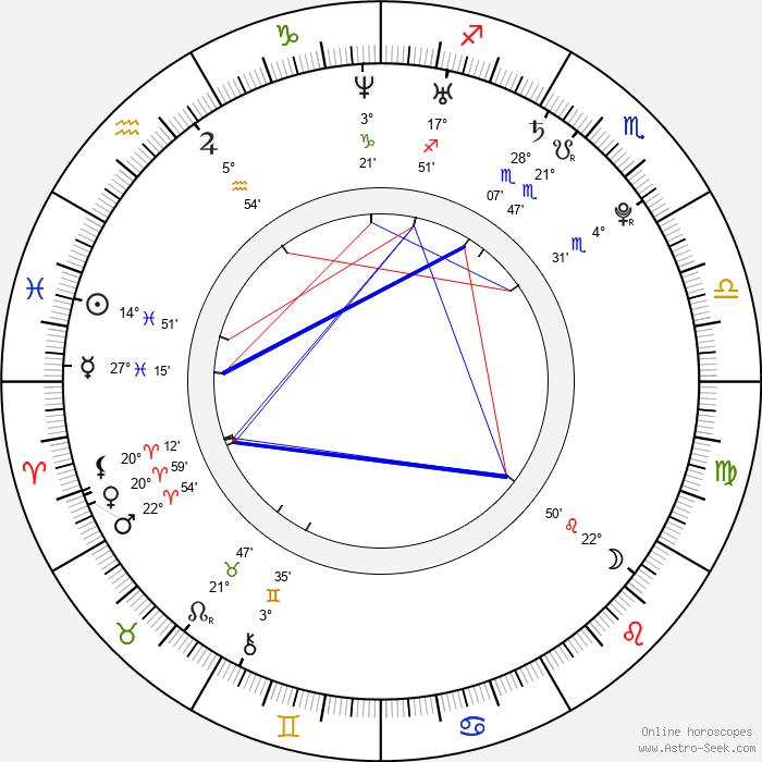 Curtis Dean Harrier - Birth horoscope chart