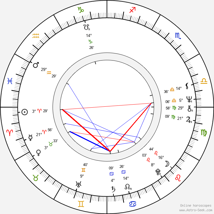 Curtis Hanson - Birth horoscope chart