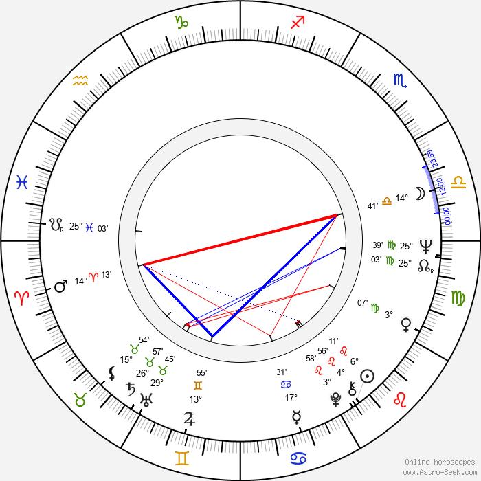 Curtis Jones - Birth horoscope chart