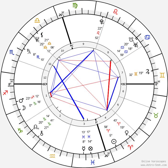 Curtis Sliwa - Birth horoscope chart
