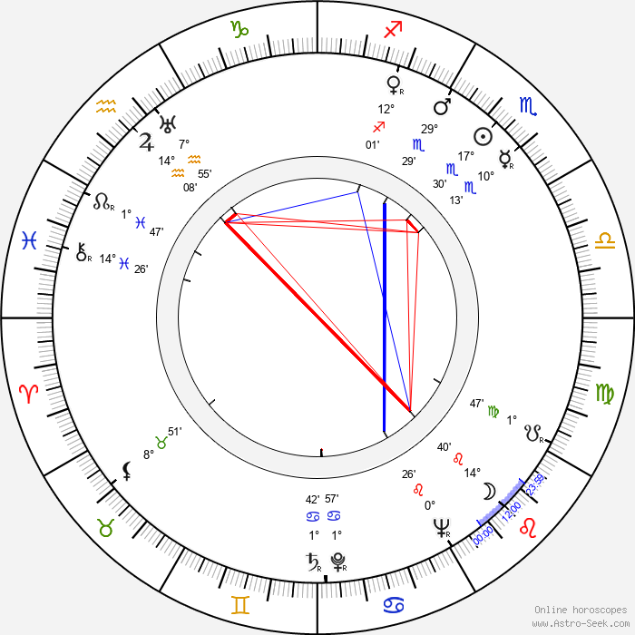Cy Endfield - Birth horoscope chart