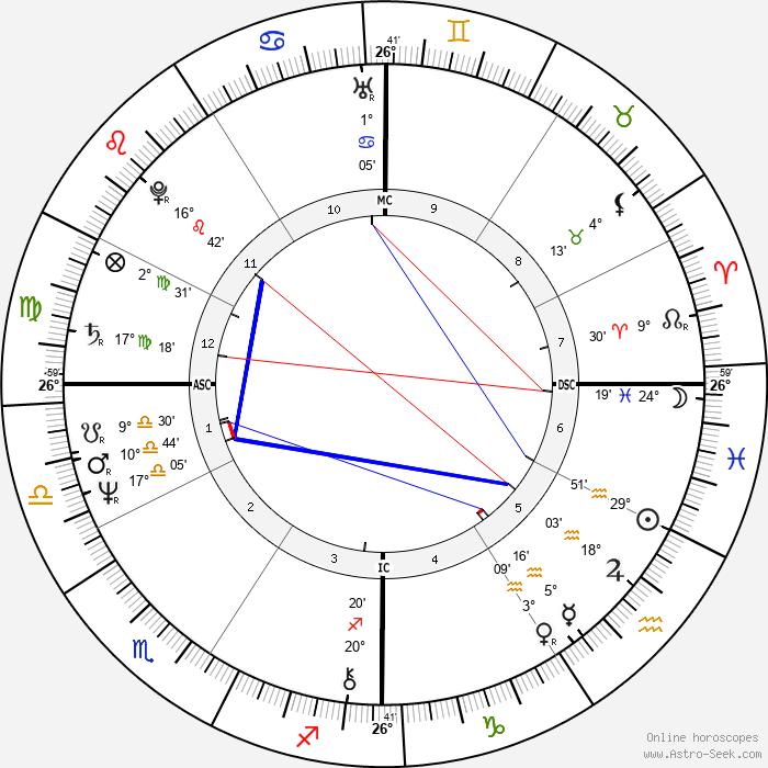 Cybill Shepherd - Birth horoscope chart